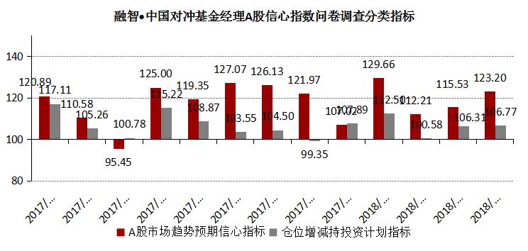 融智-中国对冲基金经理A股信心指数月度报告(2018-04)1445.png
