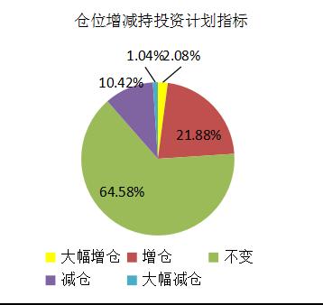 融智-中国对冲基金经理A股信心指数月度报告(2018-04)1498.png