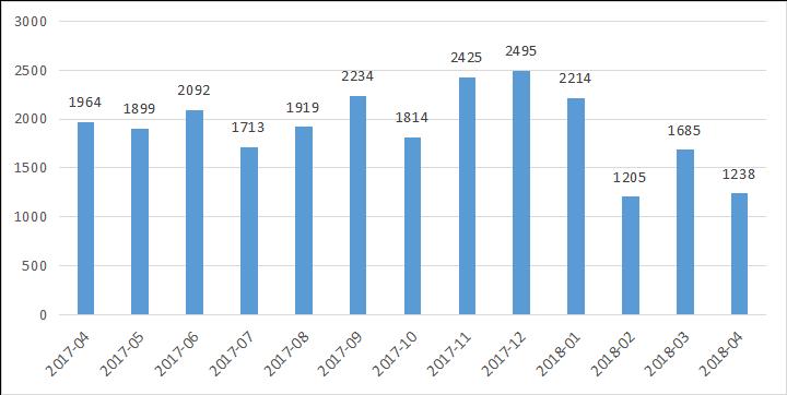 私募排排网-中国私募证券投资基金行业报告(2018年4月报)1543.png