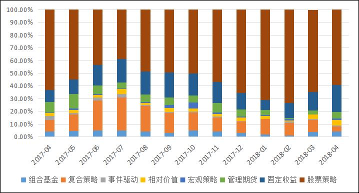 私募排排网-中国私募证券投资基金行业报告(2018年4月报)2101.png