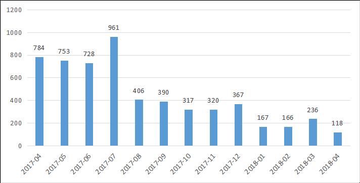 私募排排网-中国私募证券投资基金行业报告(2018年4月报)2901.png