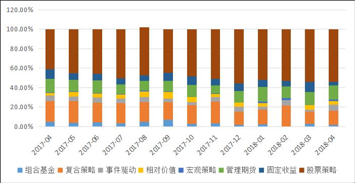 私募排排网-中国私募证券投资基金行业报告(2018年4月报)2958.png